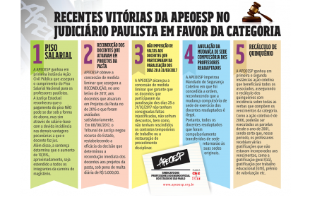 Recentes vitórias da APEOESP no judiciário paulista em favor da categoria